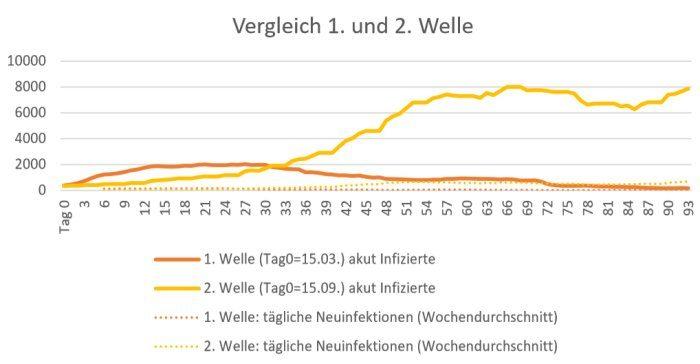 Grafik RP Münster: Vergleich 1. und 2. Welle