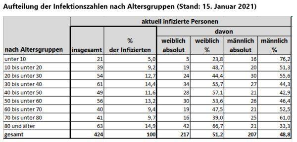 Grafik: Aufteilung der Infektionszahlen nach Altersgruppen (Stand: 15. Januar 2021)