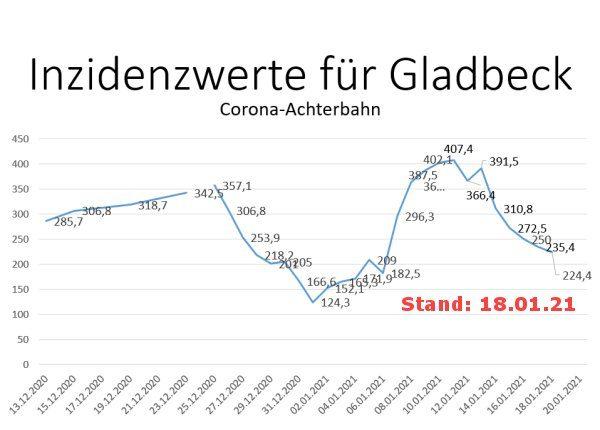 Inzidenzwert für Gladbeck am 18. Januar 2021