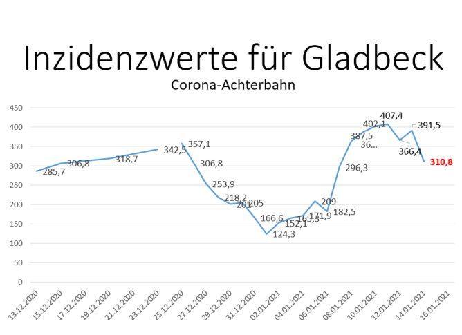 Der Inzidenzwert für Gladbeck liegt immerhin noch über 300