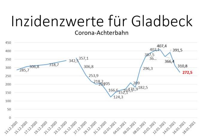 Der Inzidenzwert für Gladbeck ist auf 272,5 gesunken